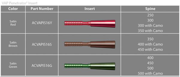 Chois des inserts Penetrator en fonction du spine de vos flèches