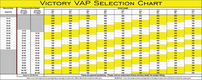 Tableau de sélection du spine des tubes VAP Elite V1